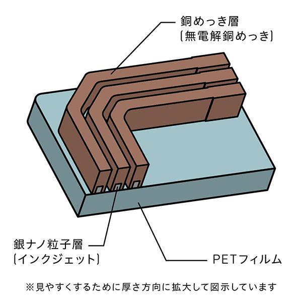フレキシブル基板 製造 ピュアアディティブ™法