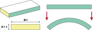 曲げモーメントの板の薄さの関係