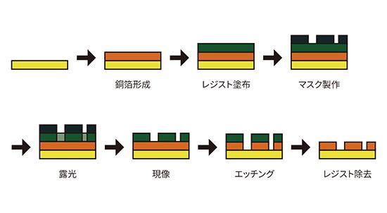 従来の製法(サブトラクティブ法)