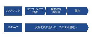 フレキシブル基板(FPC) P-Flex™は電子回路の3Dプリンタ?実はちょっと違うんです!