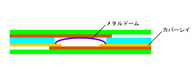 メタルドームを採用したメンブレンスイッチの図