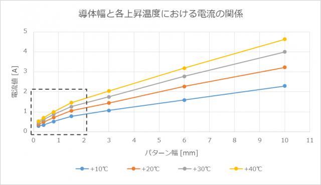 導体幅と各上昇温度における電流の関係