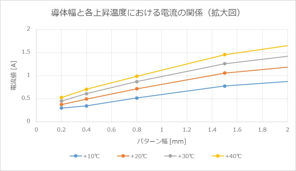 導体幅と各上昇温度における電流の関係(拡大図)
