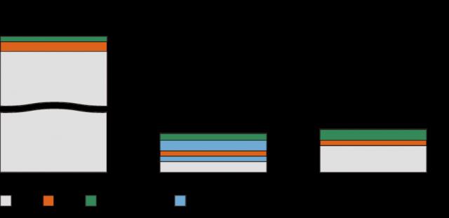 一般的なリジッド基板、P-Flex®、一般的なフレキシブル基板の構造を比べてみましょう。