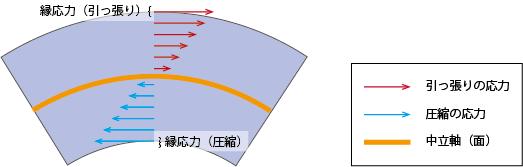 以下のように、中立面に近づくほど応力*3が小さく、離れるほど大きくなります。