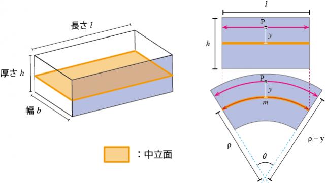 厚さh、幅がb、長さがlの板を θ曲げる場合に生じる歪みについて考えてみます。