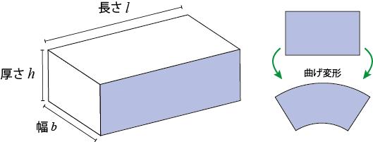 なぜ薄いと「耐屈曲性」が上がるのか材料力学的に解説します!