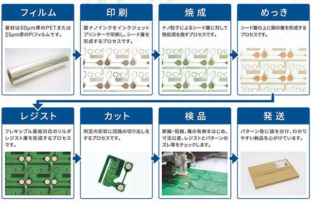 フレキシブル基板 製造から発送まで(2018/06 版)