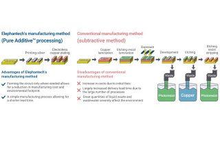 Pure-Additive-processing