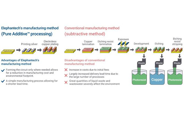 Overall production technologies: our original pure additive™ process