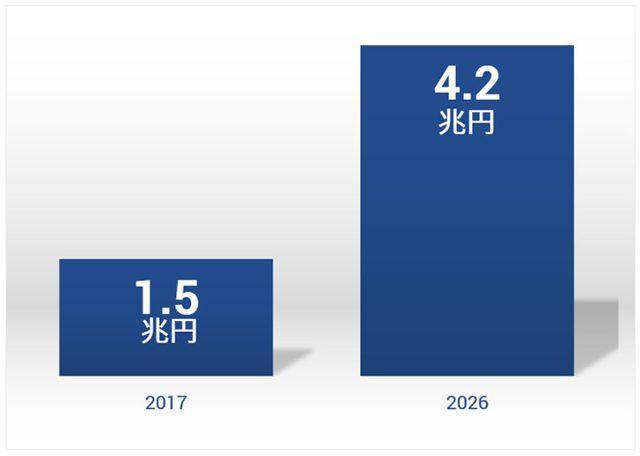フレキシブル基板の世界市場規模(2017 – 2026)