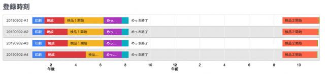シート登録時刻のグラフ
