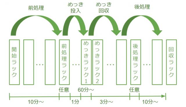 【めっき自動搬送装置ができるまで】[5]