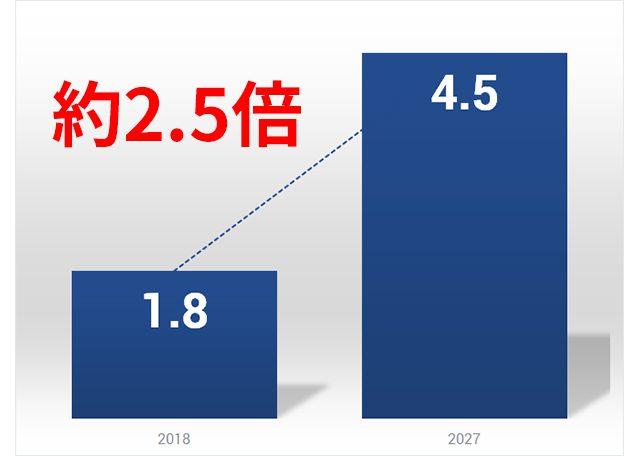 フレキシブル基板の世界市場規模(2018 から 2027)