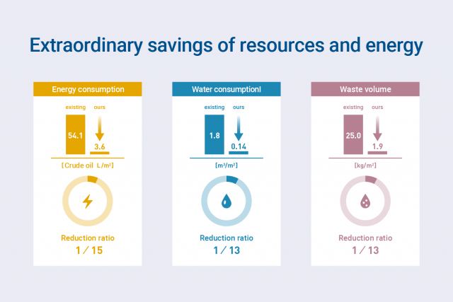 Regarding incorrect unit for resource saving effect
