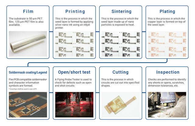 Manufacturing process based on the Pure Additive™ processing