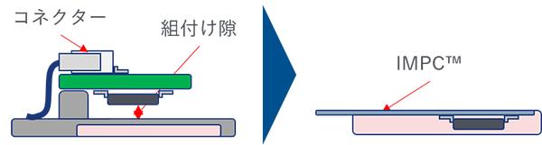 ハーネスや、基板保持部分、組付け部などの厚みが削減可能