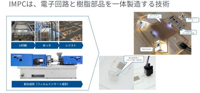 IMPC®の技術