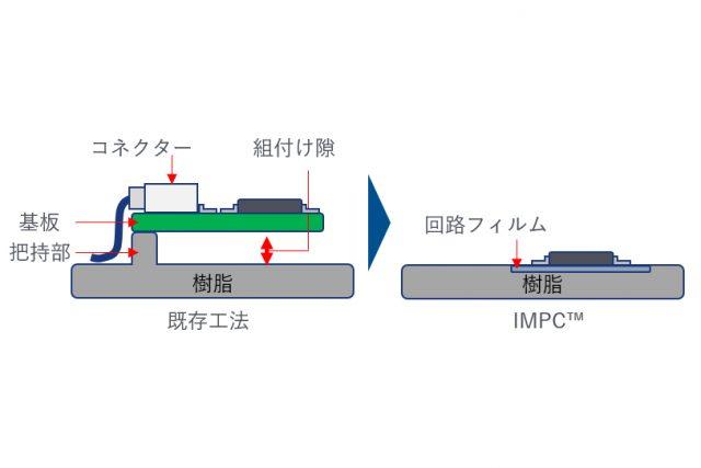 【メディア掲載紹介】Yahoo!ニュース:日清紡メカトロとエレファンテック、ADAS向け製品を共同開発