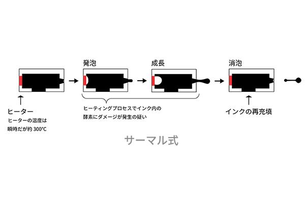 バイオセンサー製造におけるインクジェットのいいところを考える(2)