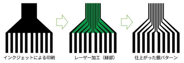 【メディア掲載紹介】日刊ケミカルニュース:エレファンテック レーザー併用しFPC微細加工を開発