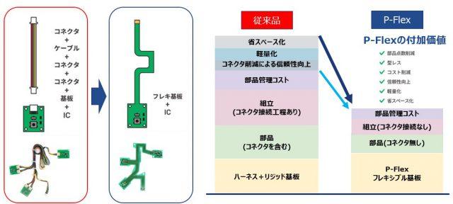(リジッド基板+ハーネス+コネクタ)とP-Flex®の比較